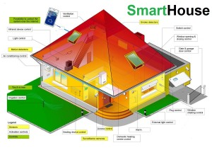 Smart house making decisions about using energy