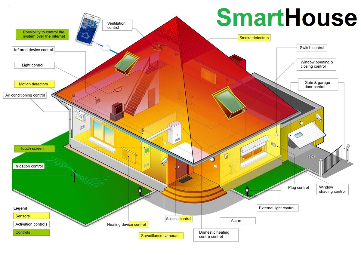 Picture this ideas taking shape our green home for Smart home technology definition