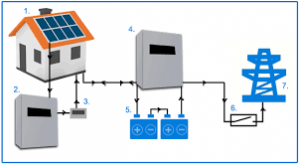 Solar plus batteries arrangement