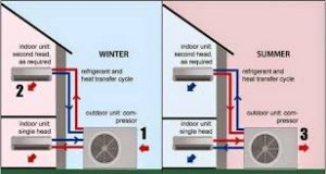 Air conditioner heat pump can cool or heat a room